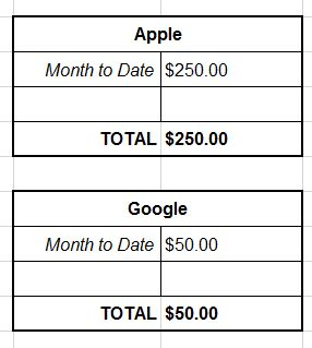 The Apple & Google parts of the spreadsheet.