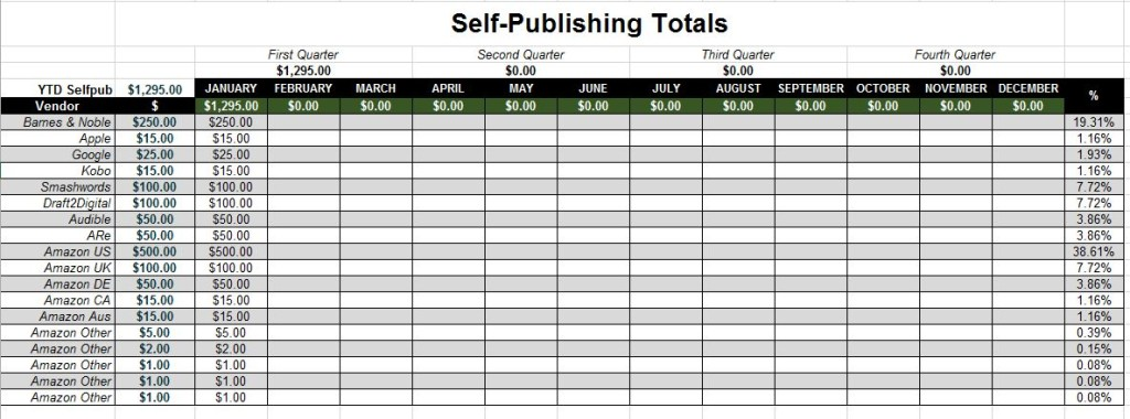 The middle of the spreadsheet, where you can add each self-pub vendor payment as you recieve it.