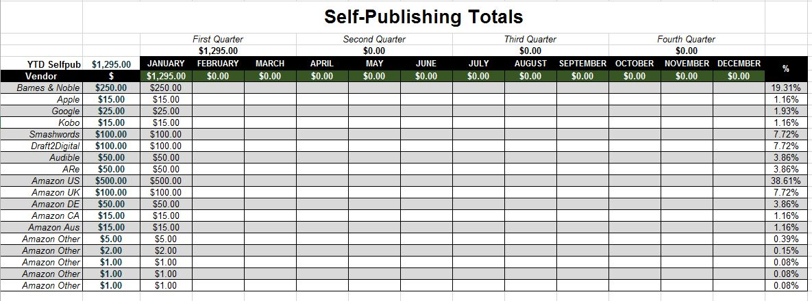 self publishing income tracking spreadsheet